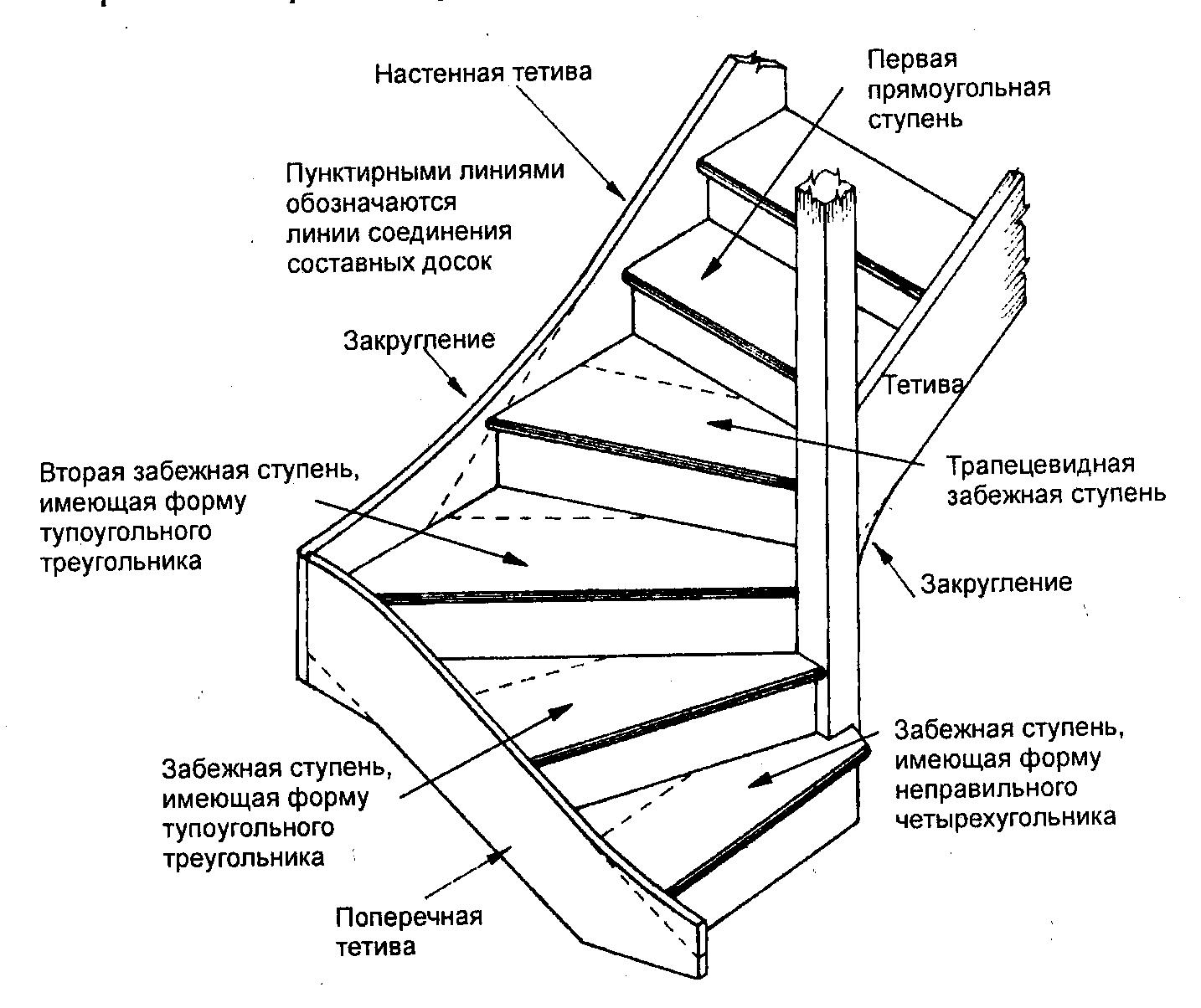 Схема эвакуации людей и материальных средств из здания
